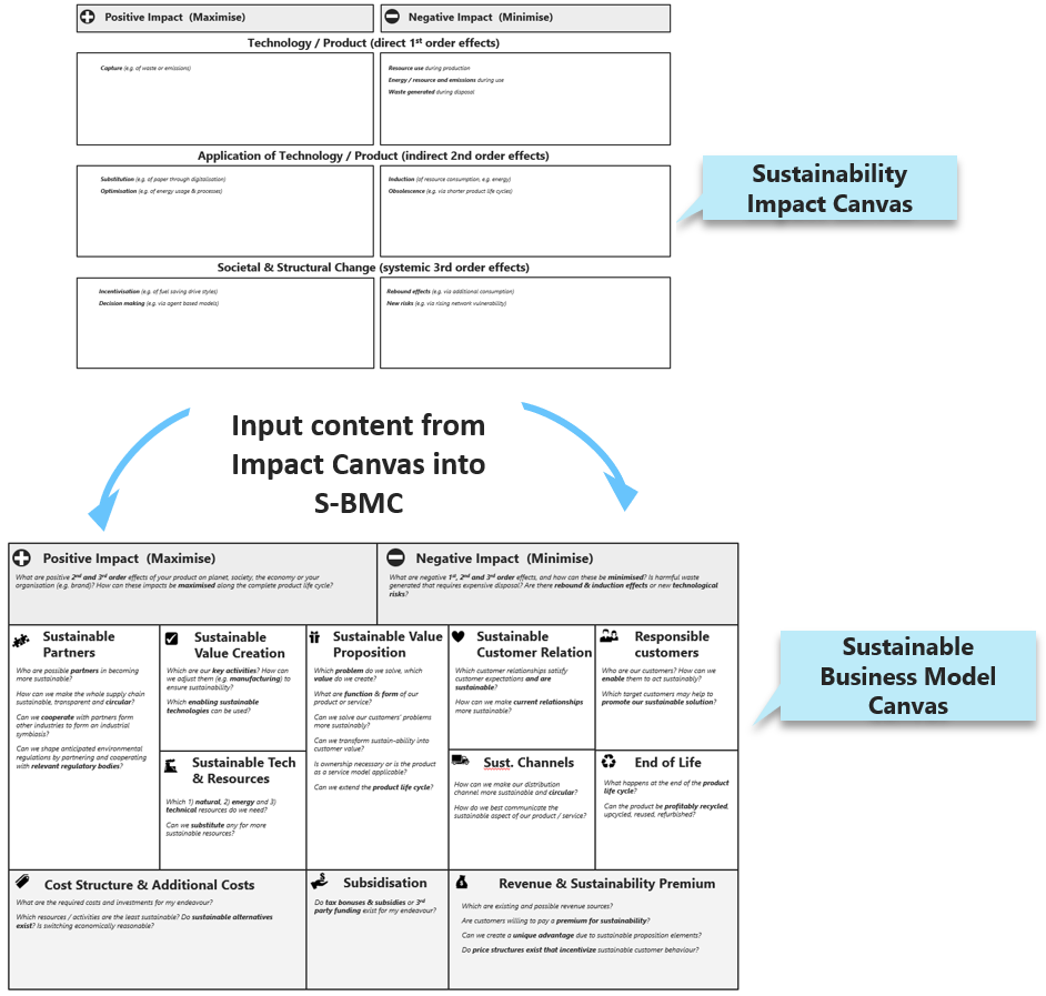 Using the Sustainability Impact Canvas to complete the Sustainable Business Model Canvas