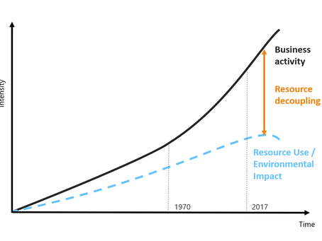 Resource Decoupling through Sustainable Innovation enabled by ICT and IoT