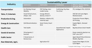 ICT Sustainability Levers in Various Industries