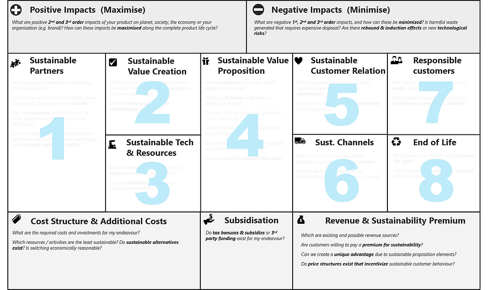 The Sustainable Business Model Canvas