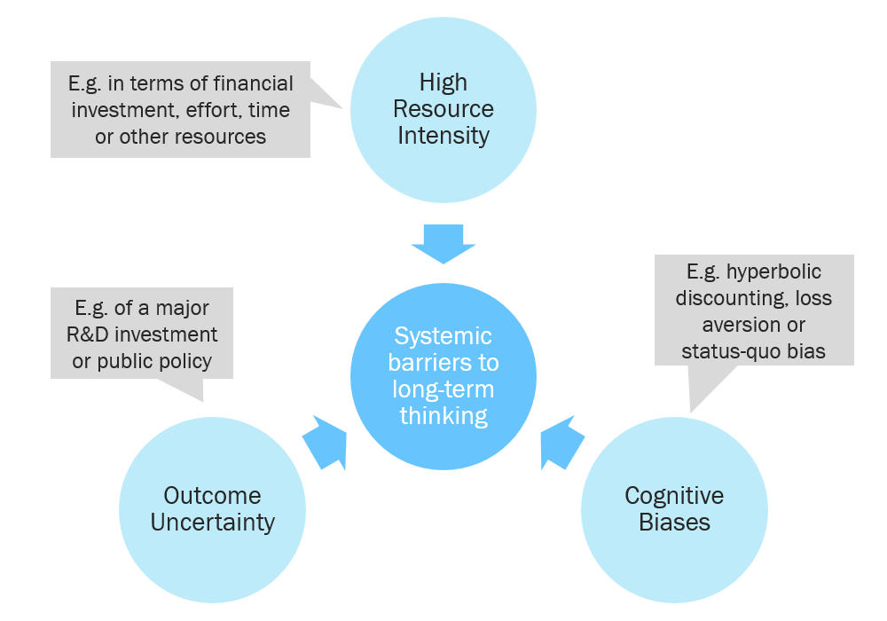Barriers to long-term thinking