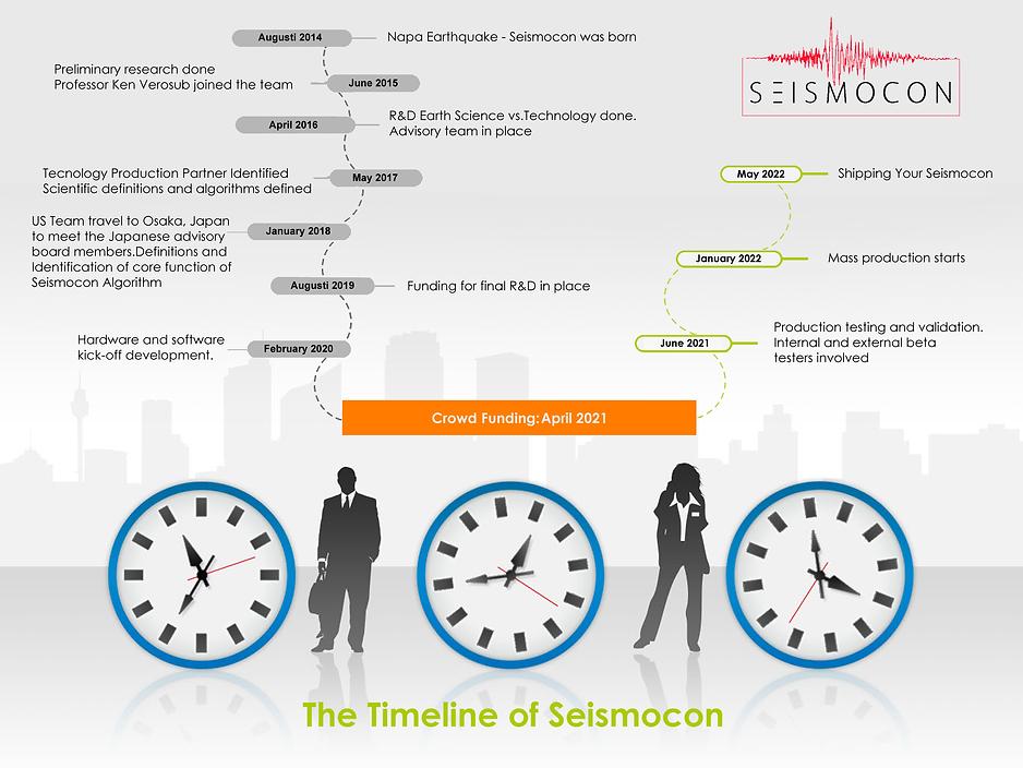 Seismocon progress.png