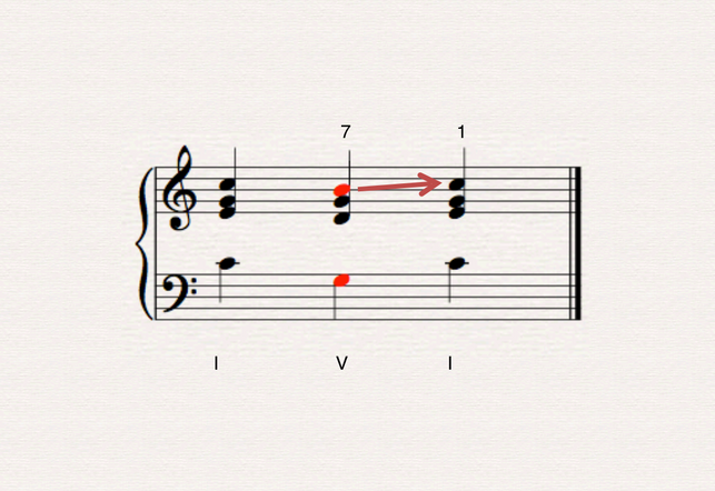 See how we have our 7th scale degree that so desperately wanted to go back to 1 is present in our 5 chord.  Musicians have exploited this relationship for centuries – perhaps you know the following I-V hook.