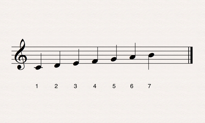 For example, when I play a Major scale and end on the 7th note – what do your ears tell you should happen next?