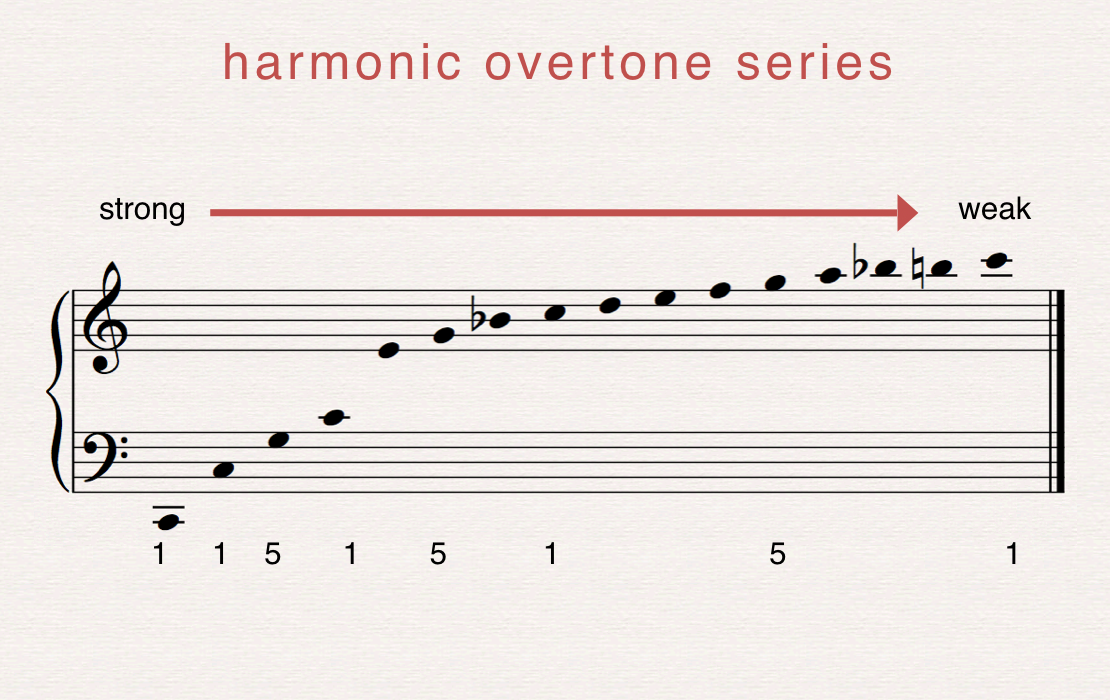 The harmonic overtone series exists for all notes, and always unfolds in the same way, first with an octave, then with a fifth.  As the series continues and more notes unfold, the strength of the relationship to the fundamental weakens, therefore physics tells us what our ears sense – that like Romeo and Juliet, 1 and 5 have a magnetic connection, one that is strengthened even more when we add harmony, or chords above.
