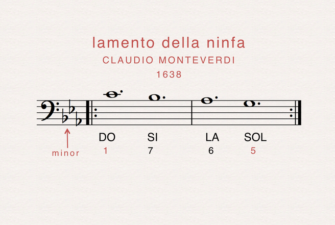 That place is the 1600's, Venice, where Claudio Monteverdi told of tragic love with those same four notes – now, in minor.    Amor Amor Amor Amor do've do've la fe' Ch'el tra-di-tor Ch'el tra-di-tor, giuro