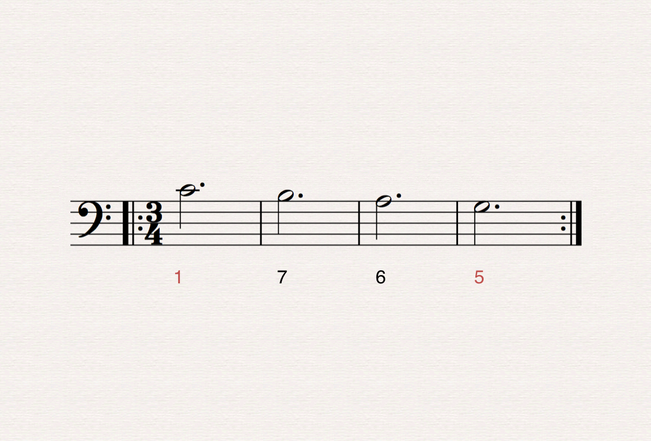 Sometimes, musicians would fill in the gap between 1 and 5, using the ensuing sequence it as both bass line, melody, and also as the foundation of the harmony for a piece.  The effect is cyclical – one of rebirth – we fall from 1 to 5, only to be pulled back to 1 where we start the whole process again.  I'm going to play the beginning of a piece that does just this.  Notice how the ending feels unresolved because we ended on 5.    Musicians are attracted to the simplicity of this sequence, on top of which they could build masterpieces, each time putting their own stamp and emotional twist on the sequence.  It can come in many guises, and under certain conditions can be called a Chaconne, Ground Bass, Passacaglia, or Ostinato.