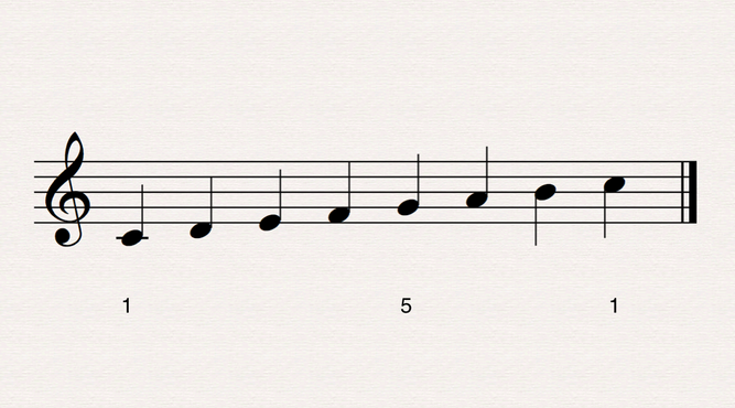 We also feel the strongest harmonic relationship in the scale - between the first and fifth notes. This relationship has been developed throughout the history of Western music and now serves as the backbone of harmony. Wanting to explain the strength of this relationship in other ways, musical theorists and mathematicians turned to physics and the harmonic overtone series.