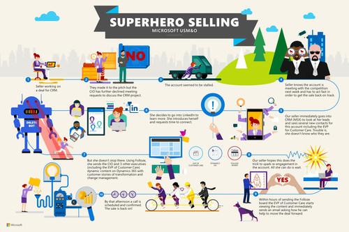 Superhero Selling