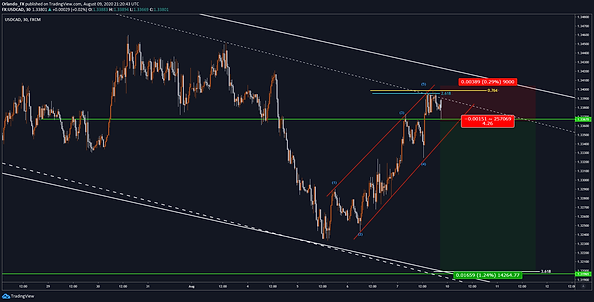 2020-08-06 usdcad.png