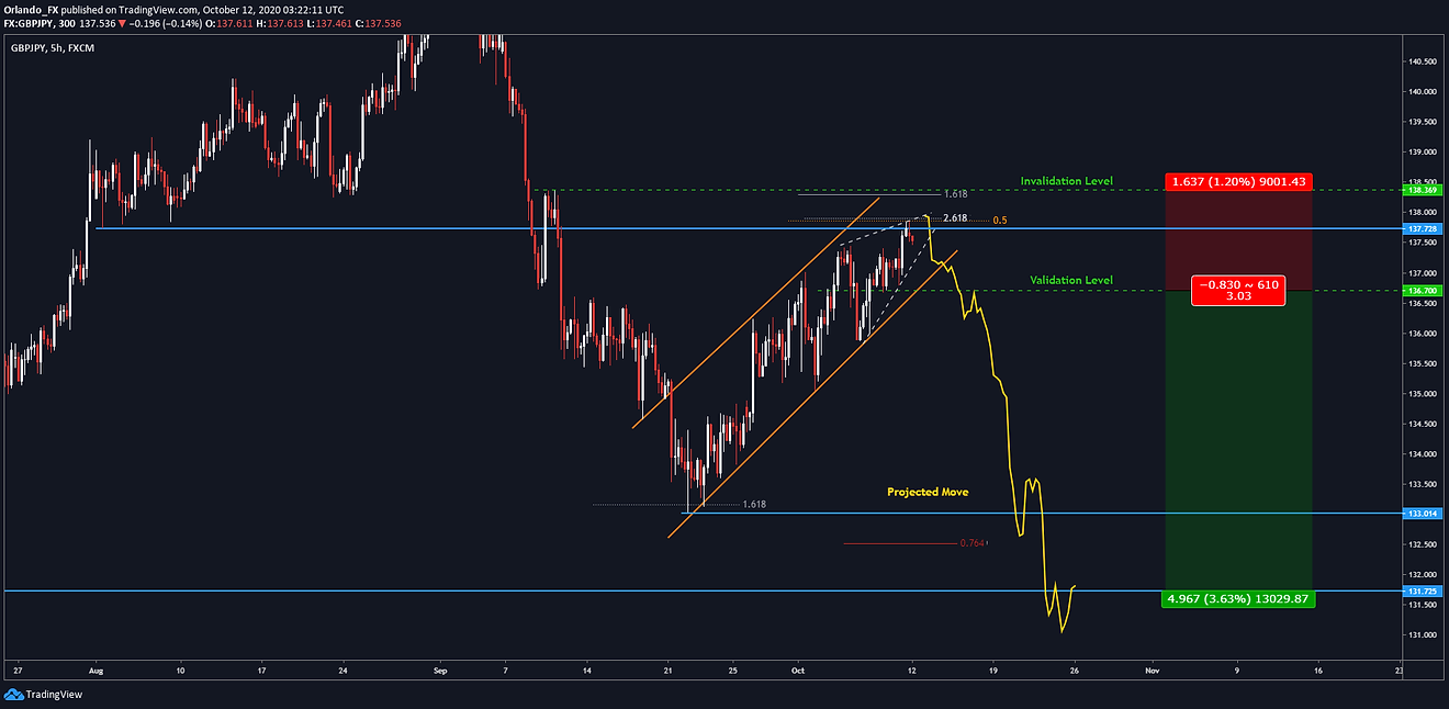 2020-10-11 GBPJPY.png