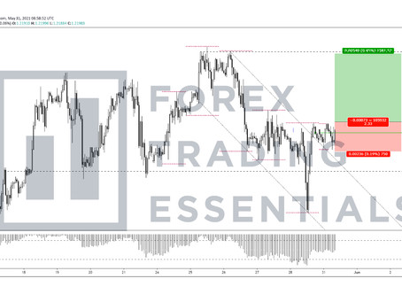 EURUSD's upside capped by Friday's highs