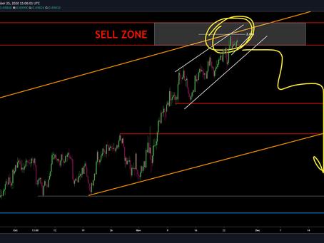 NZD/USD Still below sell zone