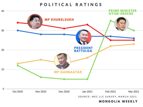 Chart of the Week - Political Ratings