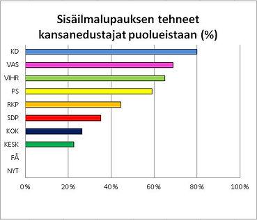 Sisäilmalupauksen_tehneet_kansanedustaja