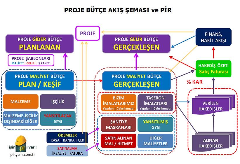 3. Proje Bütçesinin Süreç Akışı.png