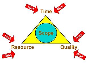 zaman kaynak kalite riski-1.png