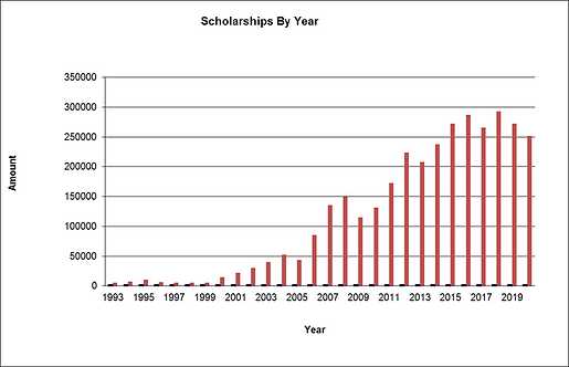 Scholarships By Year as of January 2021.