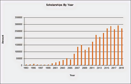 MABF Scholarships by Year 1993 through 2