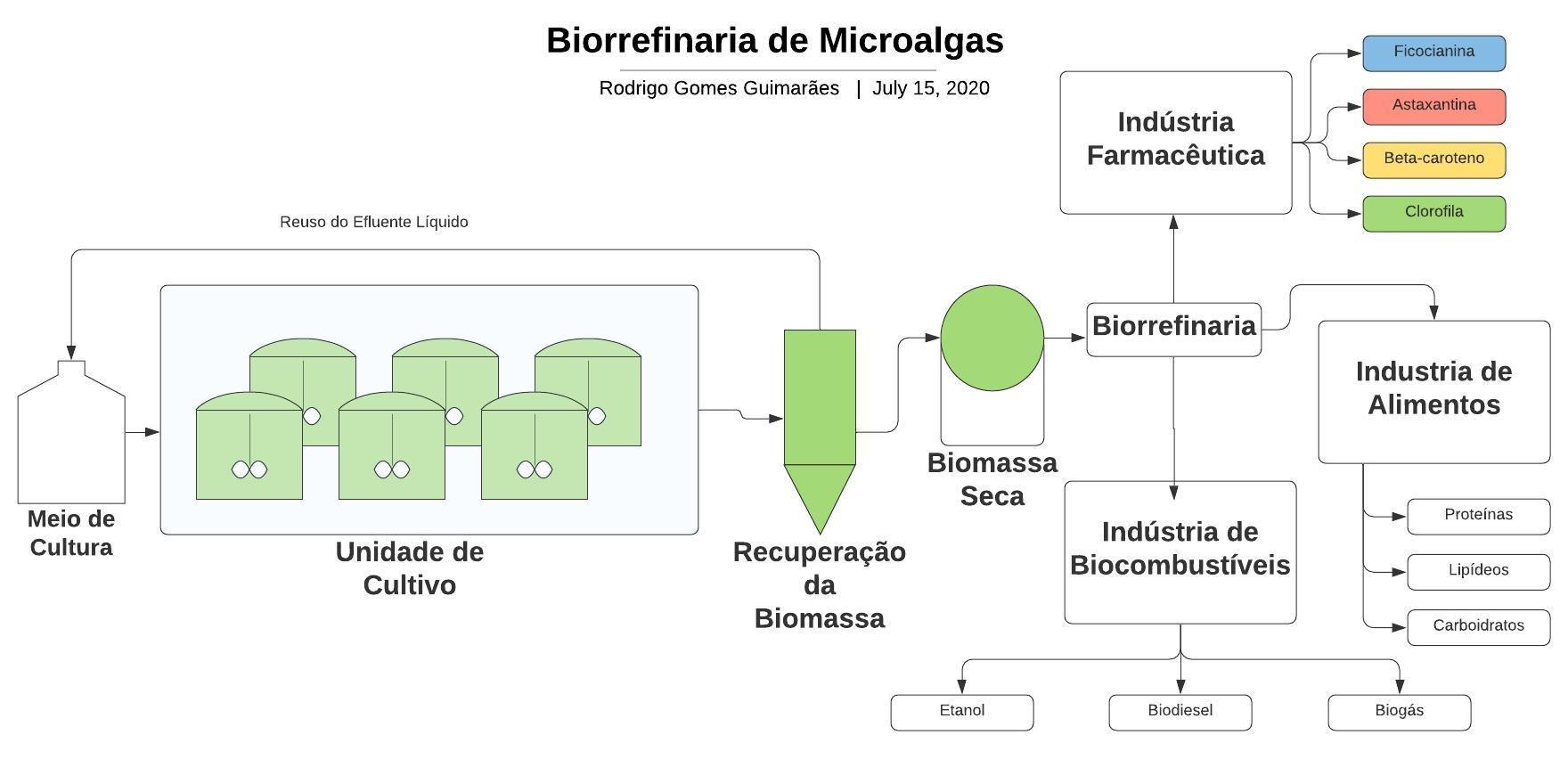 Biorrefinaria de Biomassa de Microalgas