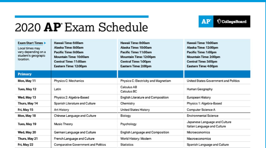 AP Euro exam info