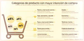 productos mas vendidos en internet segun plataforma de negocios
