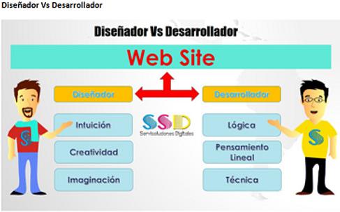 desarrollo web plataforma de negocios sas