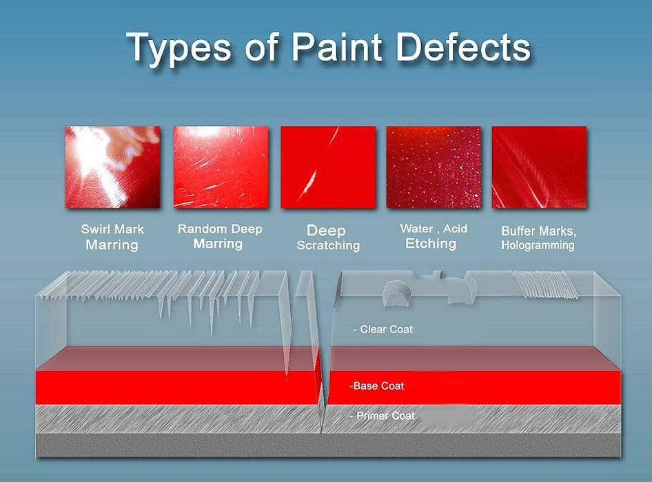 Luxury Vehicle Care Paint Defects Guide.