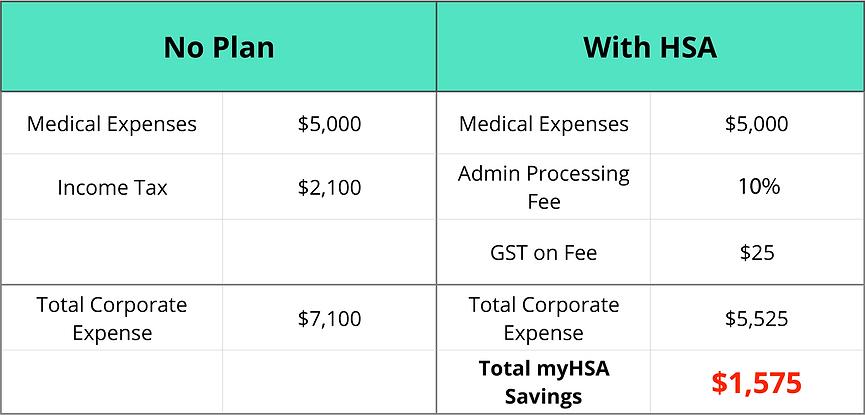 No Plan vs HSA Plan