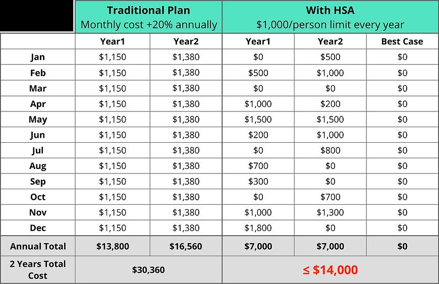 Traditional Group Benefits Plan vs HSA Plan