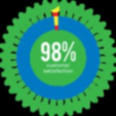 customer_satisfaction_infographic_rev2.p