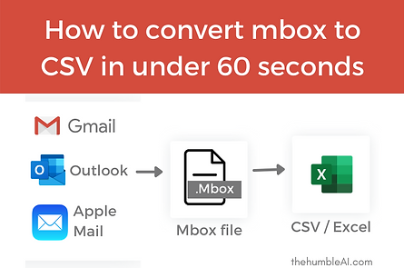 Export mbox to CSV