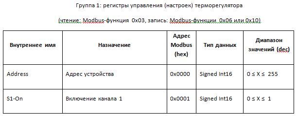 Разработка электронных приборов, Перечень используемых регистров Modbus, часть 1