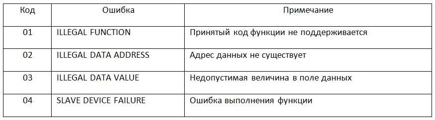 Разработка электроники, Перечень поддерживаемых стандартных кодов ошибок MODBUS