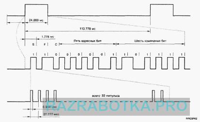 Разработка электронных устройств на заказ, Многофункциональное устройство управления домашними приборами - электронный сенсорный выключатель, Протокол передачи в системе дистанционного управления RC-5