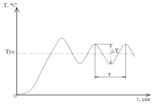 Разработка электроники, Схема колебаний температуры для вычисления настроек ПИД-регулирования