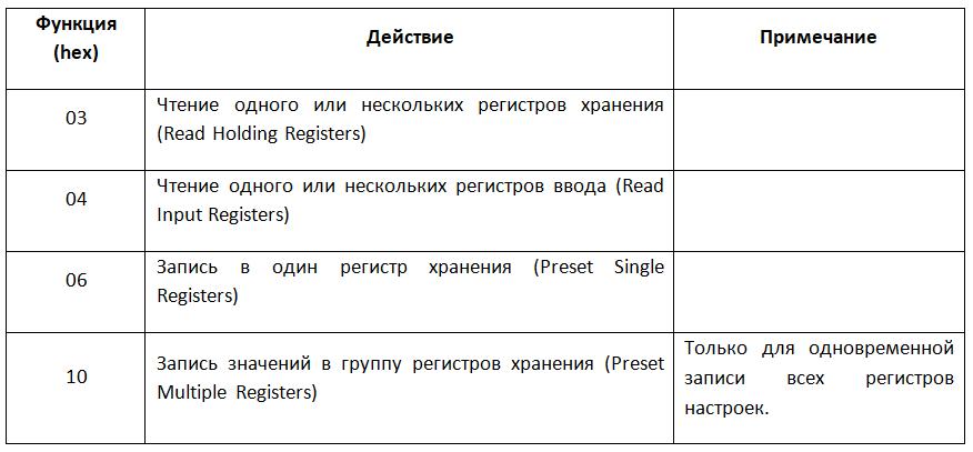 Разработка программного обеспечения, Перечень поддерживаемых функций Modbus