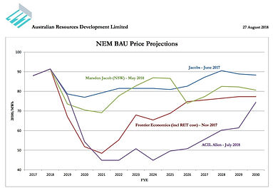 NEM BAU and Policy Price Projections - 2