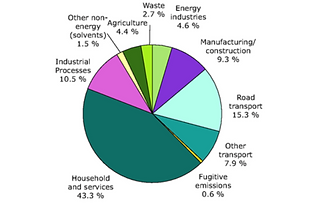 pollution pie chart.png