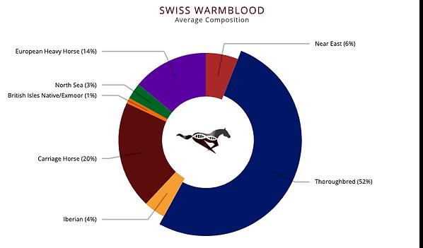 EtalonDx_Swiss Warmblood.png