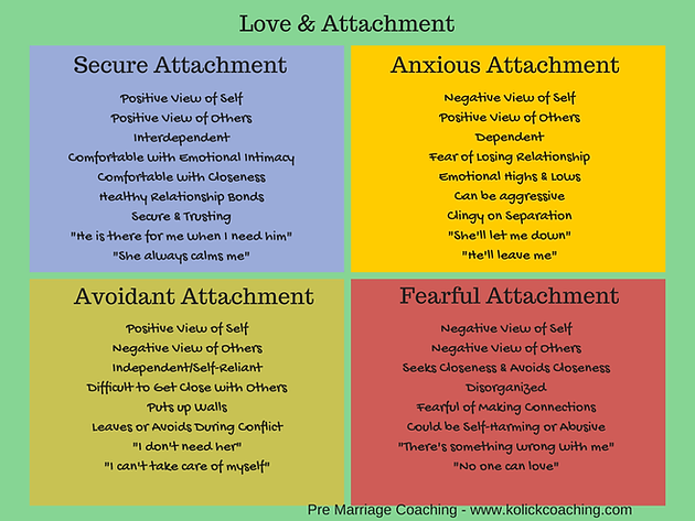 Mediation & Attachment style
