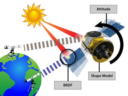 Multi-site photometry for spacecraft attitude determination