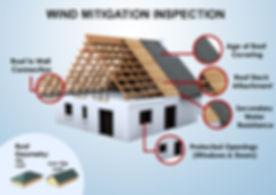 Wind-Mitigation-Inspection-1024x724.jpg
