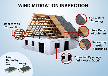 Wind-Mitigation-Inspection-1024x724.jpg