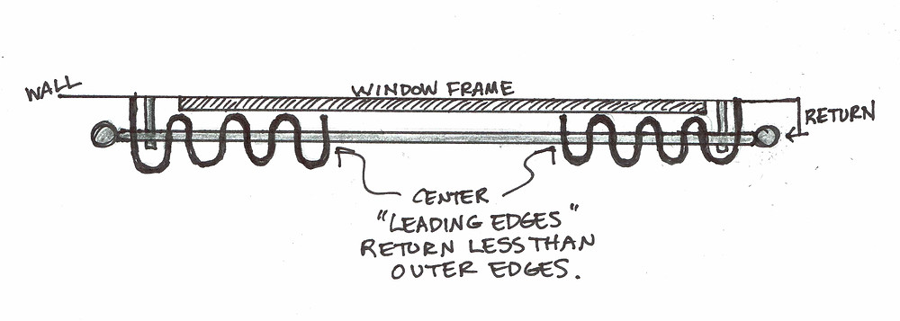 Drawing of an overview of grommets on a pole rod