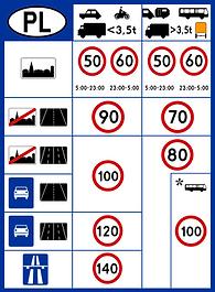 281px-Znak_D-39._Ograniczenia_prędkości_