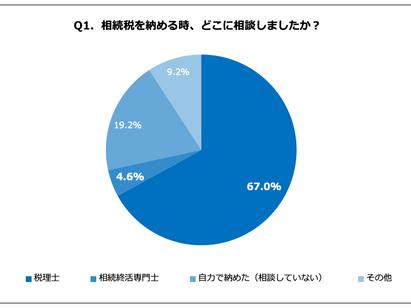 相続税支払い経験がある静岡県民、60.6%が過払い相続税の還付を知らないと回答!約7割が税理士相談をするも、進まぬ相続税の理解
