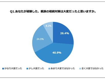 相続経験がある静岡県民110人に聞いた!5割が「認知症で相続が難しくなることを知らない」事実〜大変だった相続経験談、「分配方法についてもめた」「意見が合わない」など相続ハードルが浮き彫りに〜