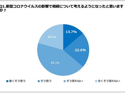 相続税を支払った静岡県民42.4%、更正手続きで払い過ぎた相続税が2,000万円返還された事実あり。「専門家に任せて簡単だった」と回答