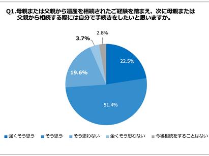 静岡県内 民間調べ、2回目の相続で相続税が高額になる可能性があることを知らない相続経験者が約6割!